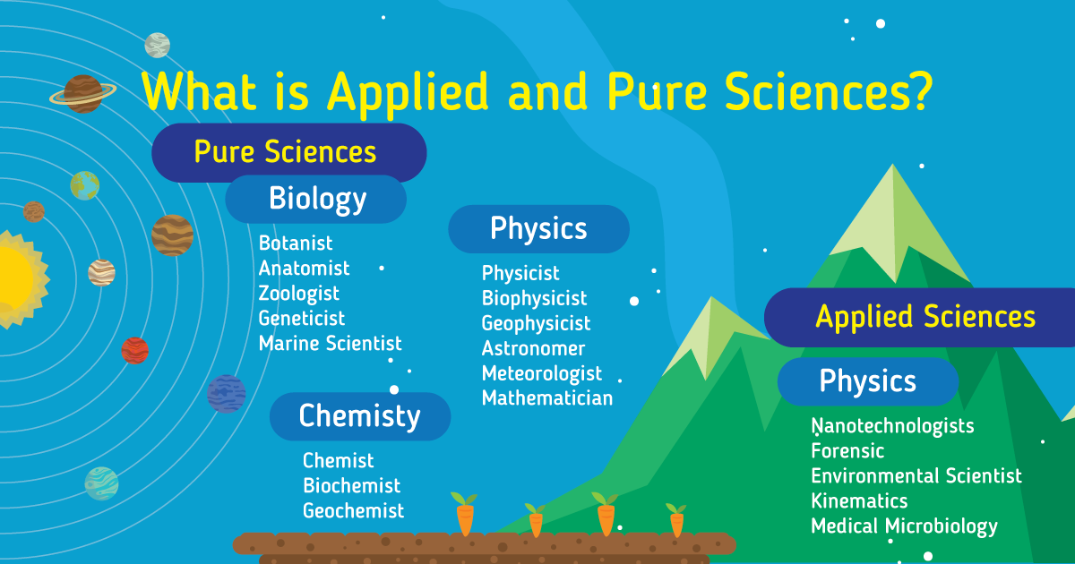 What is Applied and Pure Sciences?
