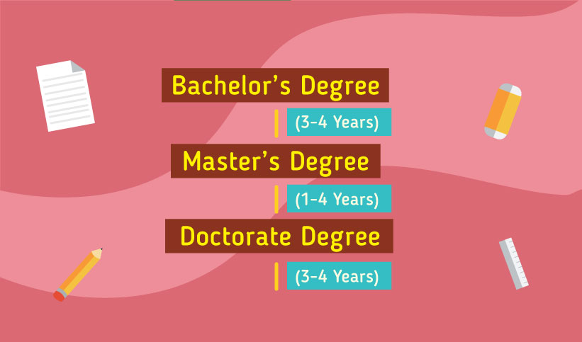 Pathway to study in Australia, bachelors, masters, doctorate