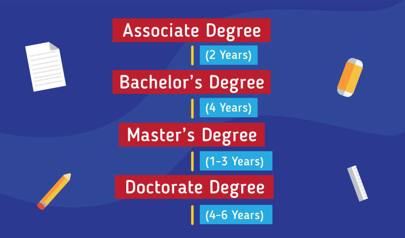 Pathway to study in the US: Associate degree 2 years, Bachelor's degree 4 years, Masters degree 1-3 years, Doctorate degree 4-6 years