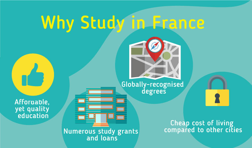 Why Study in France: Affordable yet quality education, Globally recognised degrees, Numerous study grants and loans, Cheap cost of living compared to other cities