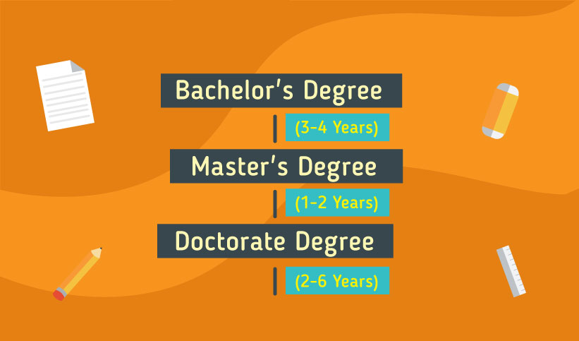 Pathway to study in the Germany: Bachelor's Degree 3-4 years Master's Degree 1-2 years  Doctorate Degree 2-6 years