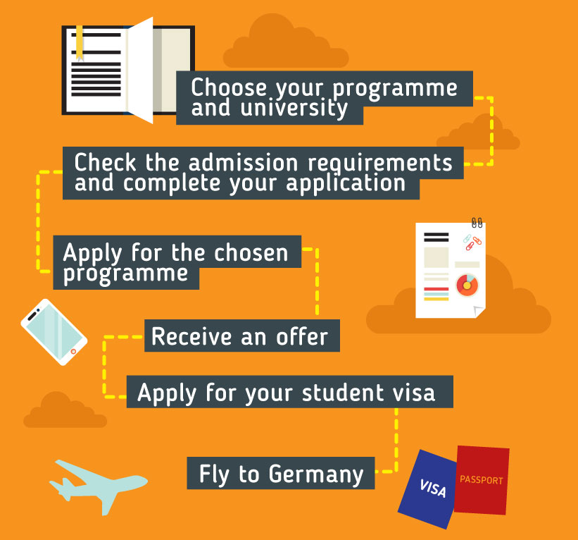 Applying to study in Germany - Choose your programme and university - check the admission requirements and complete your application-  apply for the chosen programme - receive an offer - apply for your student visa - fly to Germany
