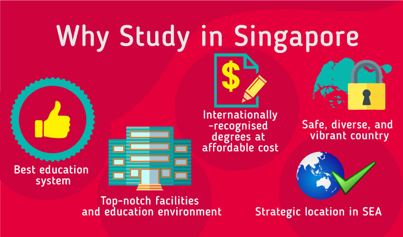 Why study in Singapore - Best education system, Top-notch facilities and education environment, Internationally-recognised degrees at affordable cost, Safe, diverse and vibrant country,  Strategic location in SEA