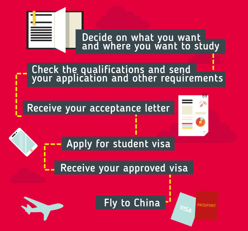 Applying to study in China: Decide on what you want and where you want to study - Check the qualifications and send your application and other requirements - Receive your acceptance letter - Apply for student visa - Receive your approved visa - Fly to China A. Language Requirements