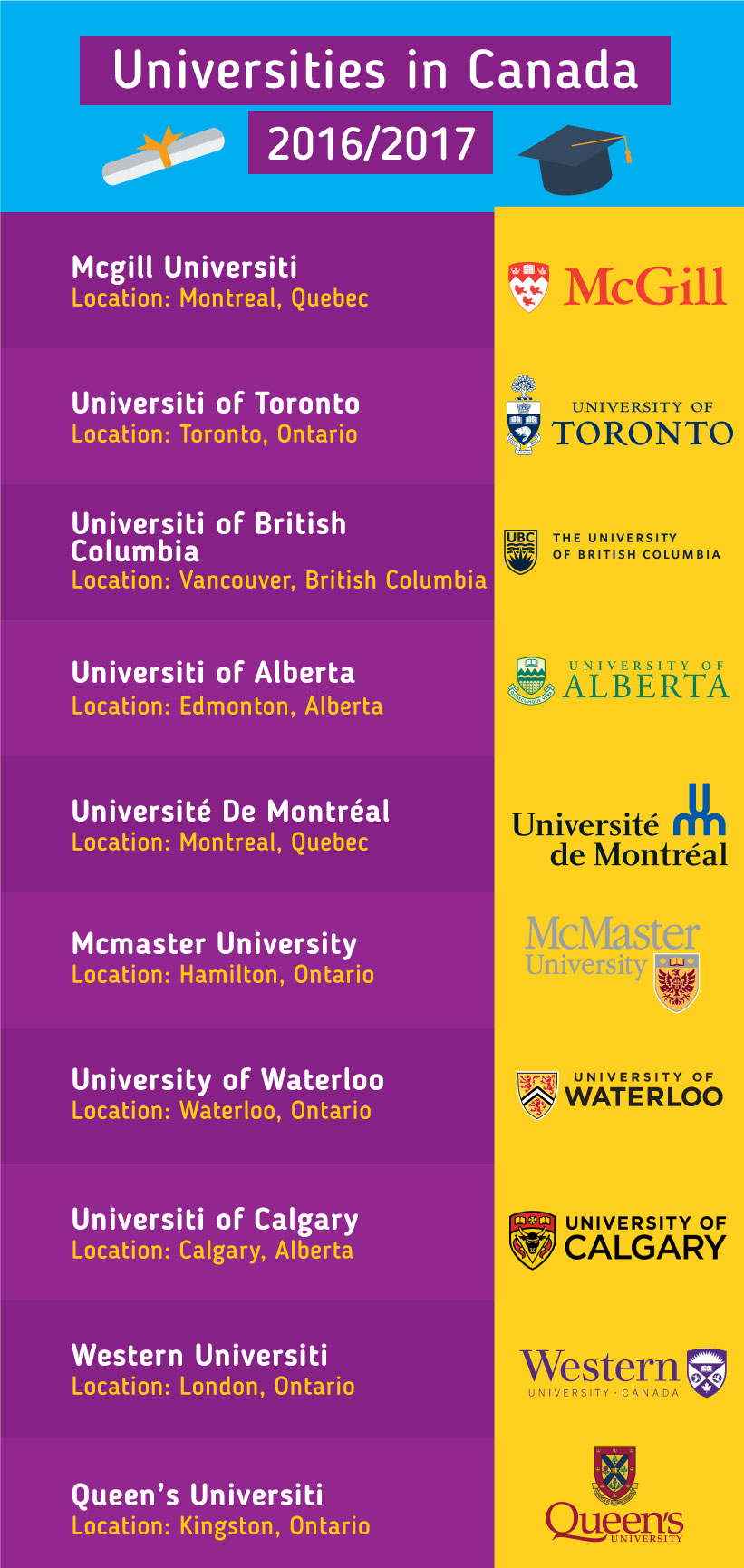 Top Universities in the Canada