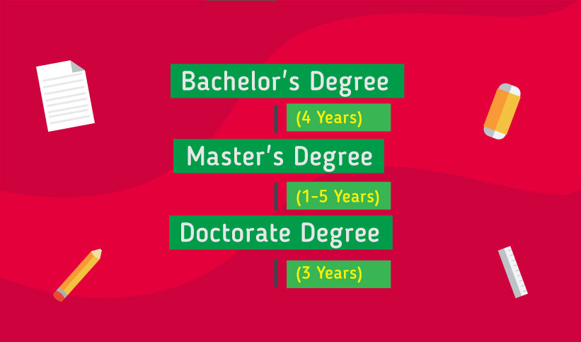 Pathway to study in the Bulgaria: Bachelor's Degree 4 years, Master's Degree 1-5 years, Doctorate Degree 3 years